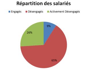 entreprise libérée répartition des salariés